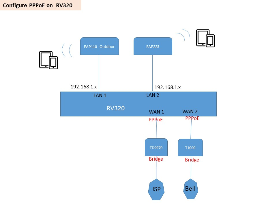 Networking questions with 2 ISP - TP-Link SMB Community