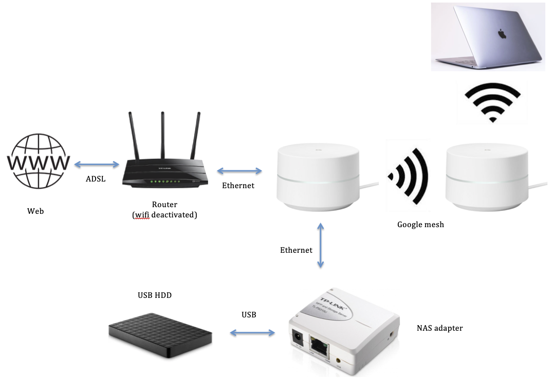 Access USB HDD connected to Google Mesh wifi via TP-Link NAS