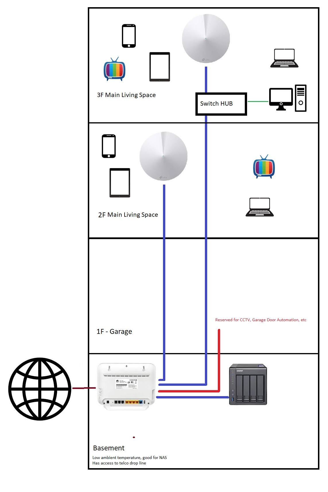 [WLLP_2054]   Need help properly wiring up my house for DECO - TP-Link SOHO Community | House To Garage Wiring Diagram |  | TP-Link Community