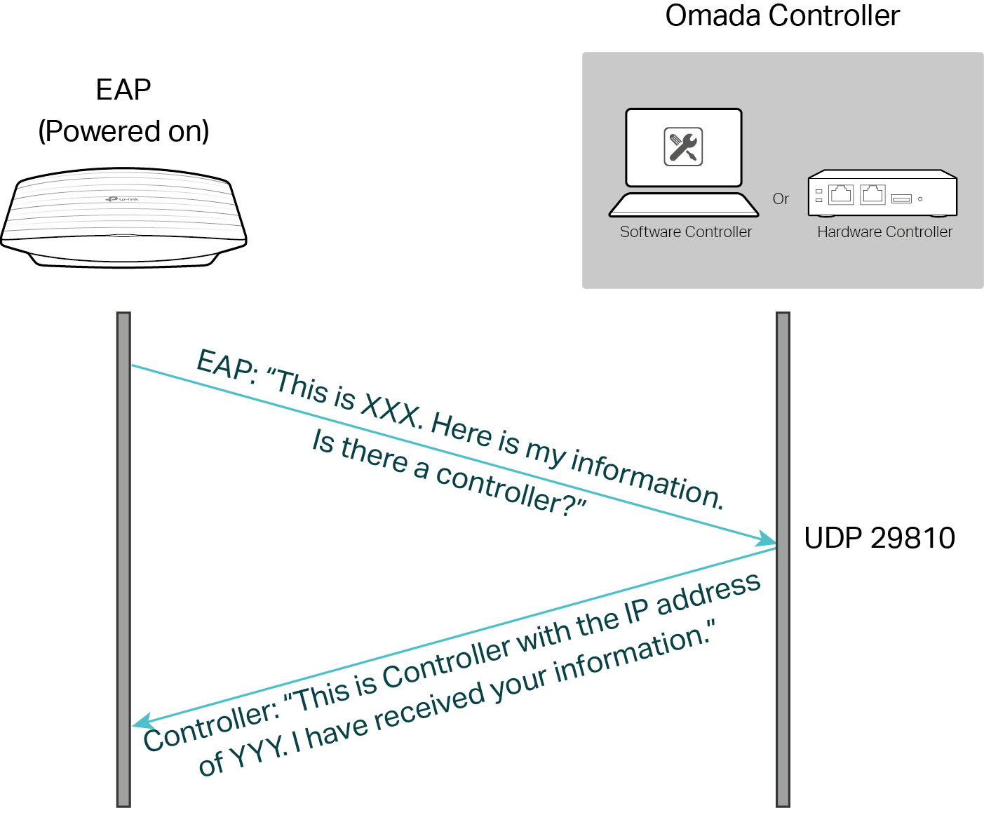 The Omada controller discovers an EAP.