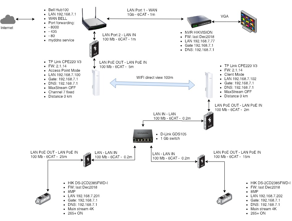 Need help with CPE220 - not stable connection for IP cameras