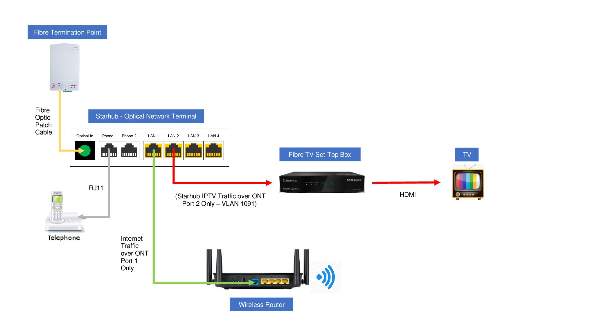 Surprising Iptv Netgear Communities Wiring Database Gramgelartorg