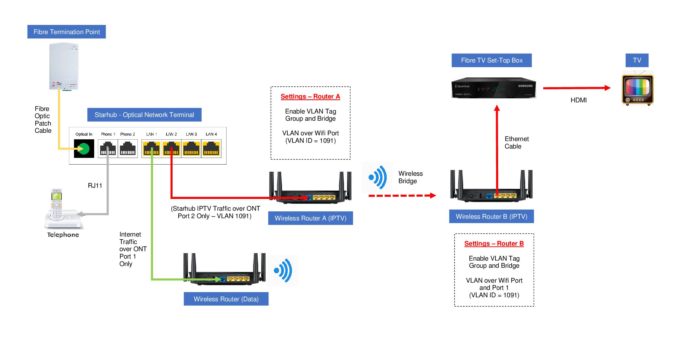 IPTV - NETGEAR Communities