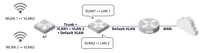 EAP220 tagged VLAN is not working - TP-Link SMB Community