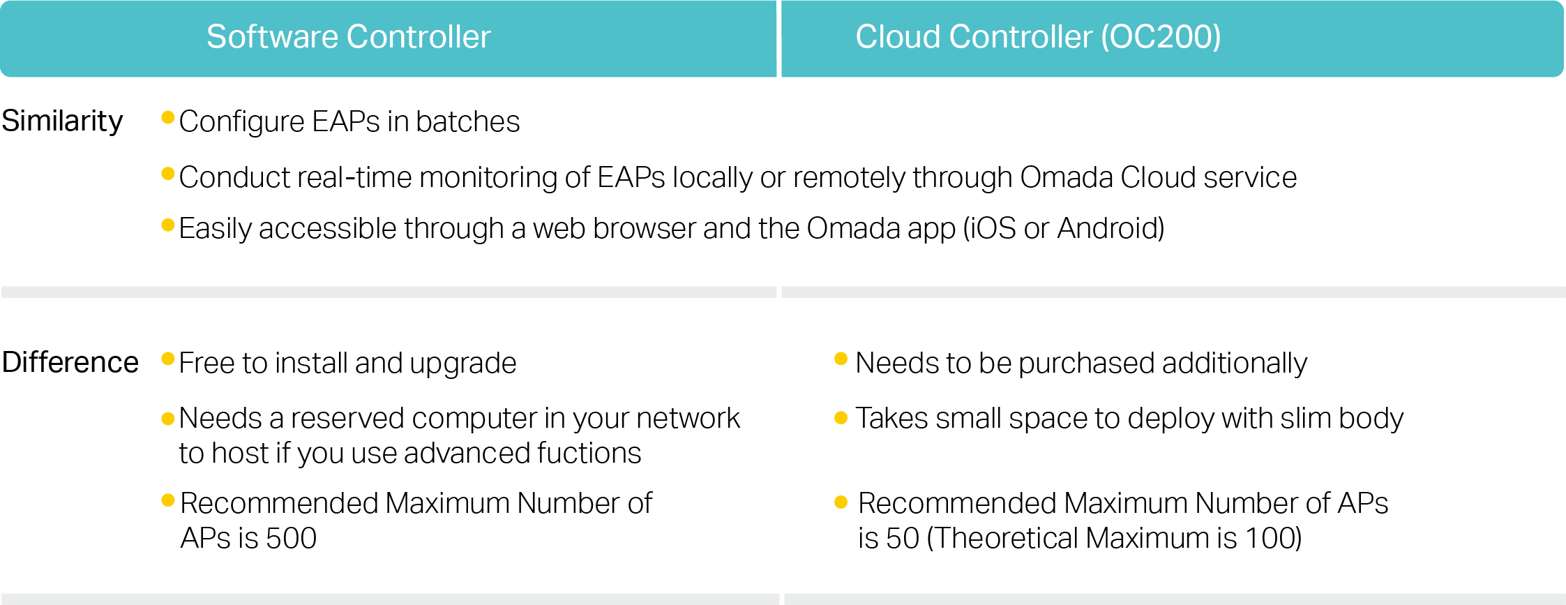 software controller or OC200