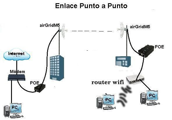 Please help    My router don't get the dhcp dynamic ip