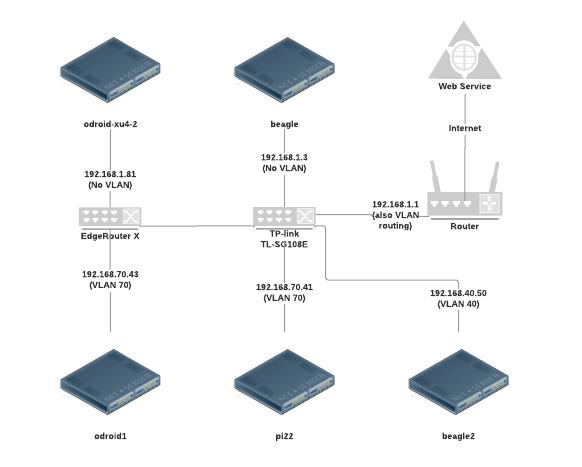 TP-LINK TL-SG108E VLAN broadcast broken - TP-Link SMB Community