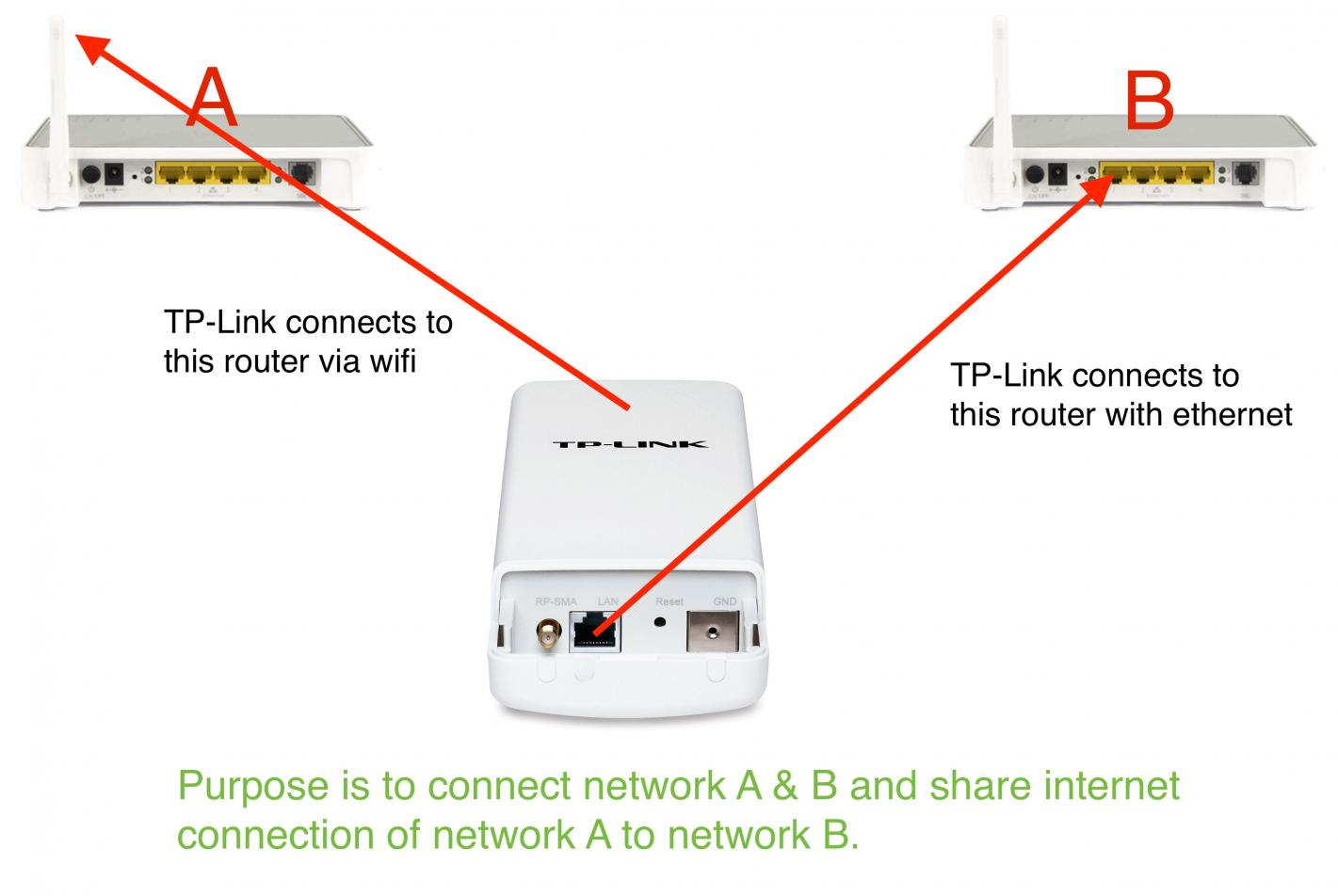 Connection problem with TL-WA5210G TP-Link - TP-Link SMB Community