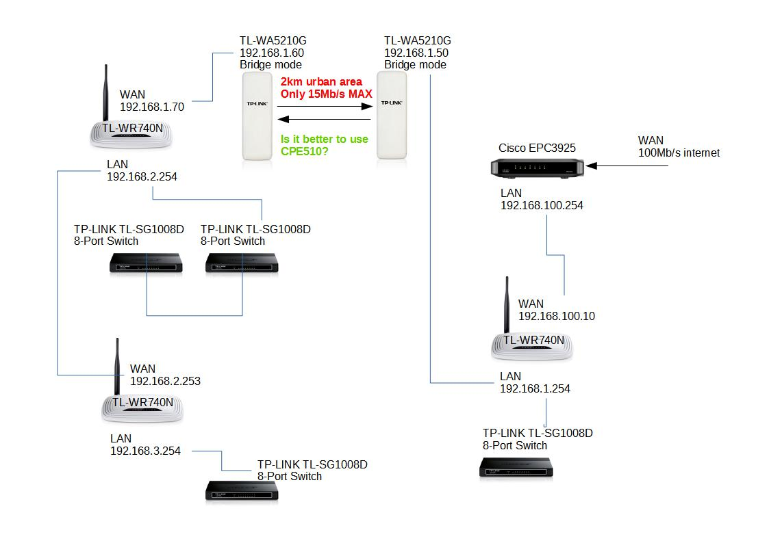 P2p Tl Wa5210g Vs Cpe510 Tp Link Smb Community Wired Network Diagram Bridge Lines Without Arrows Are Ethernet Cables So 5210 Only Talk To Each Other And Conected Rest Of The Net This Is Schematic My Home