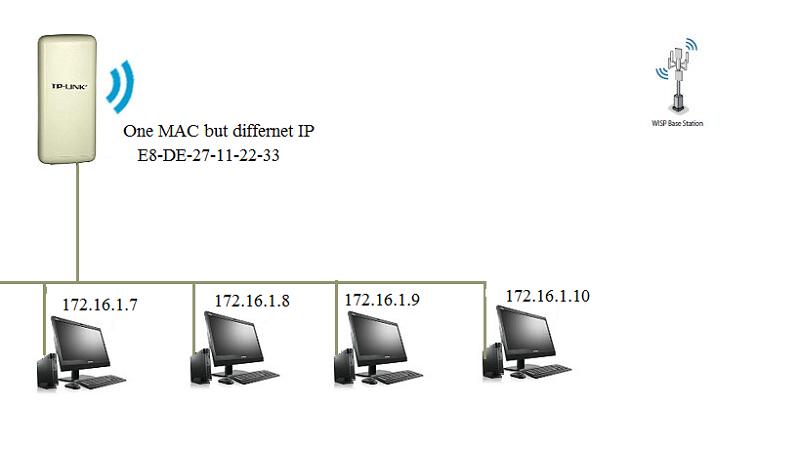 WA5210G Wifi MAC Clone TP Link SMB Community
